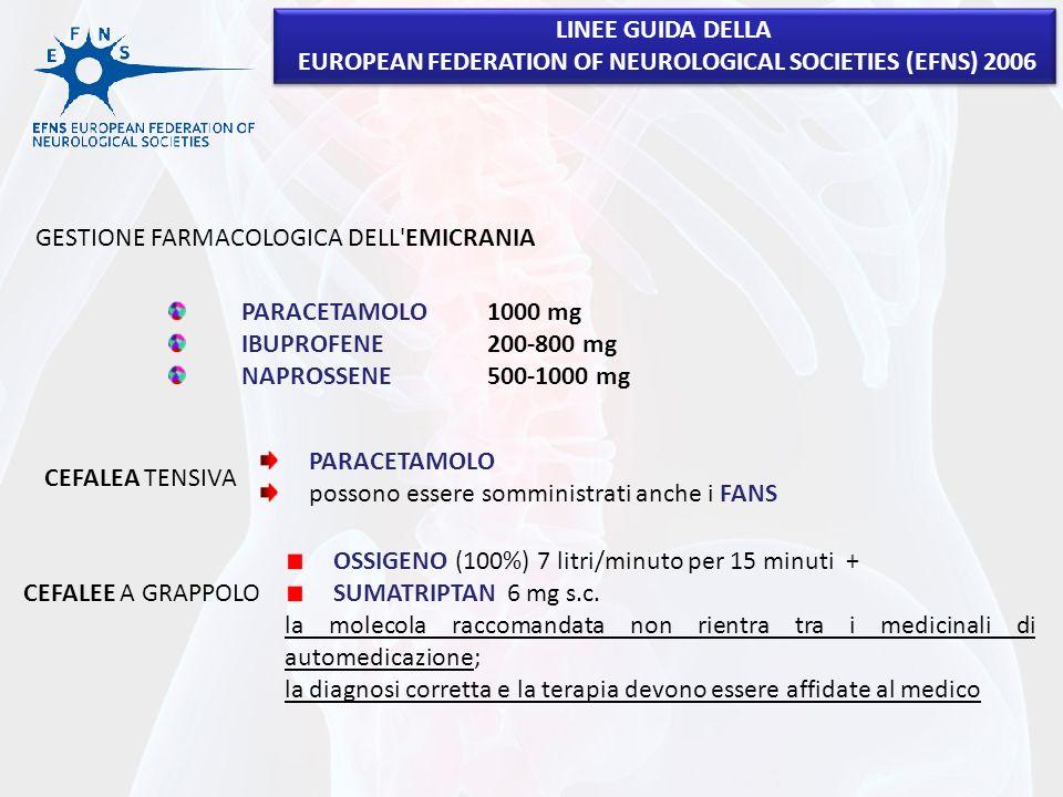 LINEE GUIDA DELLA EUROPEAN FEDERATION OF NEUROLOGICAL SOCIETIES (EFNS) 2006 LINEE GUIDA DELLA EUROPEAN FEDERATION OF NEUROLOGICAL SOCIETIES (EFNS) 2006 GESTIONE FARMACOLOGICA DELL EMICRANIA PARACETAMOLO 1000 mg IBUPROFENE 200-800 mg NAPROSSENE 500-1000 mg CEFALEA TENSIVA PARACETAMOLO possono essere somministrati anche i FANS CEFALEE A GRAPPOLO OSSIGENO (100%) 7 litri/minuto per 15 minuti + SUMATRIPTAN 6 mg s.c.