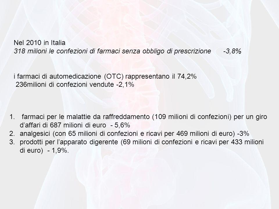 Nel 2010 in Italia 318 milioni le confezioni di farmaci senza obbligo di prescrizione -3,8% i farmaci di automedicazione (OTC) rappresentano il 74,2% 236milioni di confezioni vendute -2,1% 1.