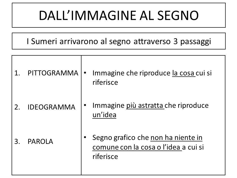 DALLIMMAGINE AL SEGNO 1.PITTOGRAMMA 2.IDEOGRAMMA 3.PAROLA Immagine che riproduce la cosa cui si riferisce Immagine più astratta che riproduce unidea S