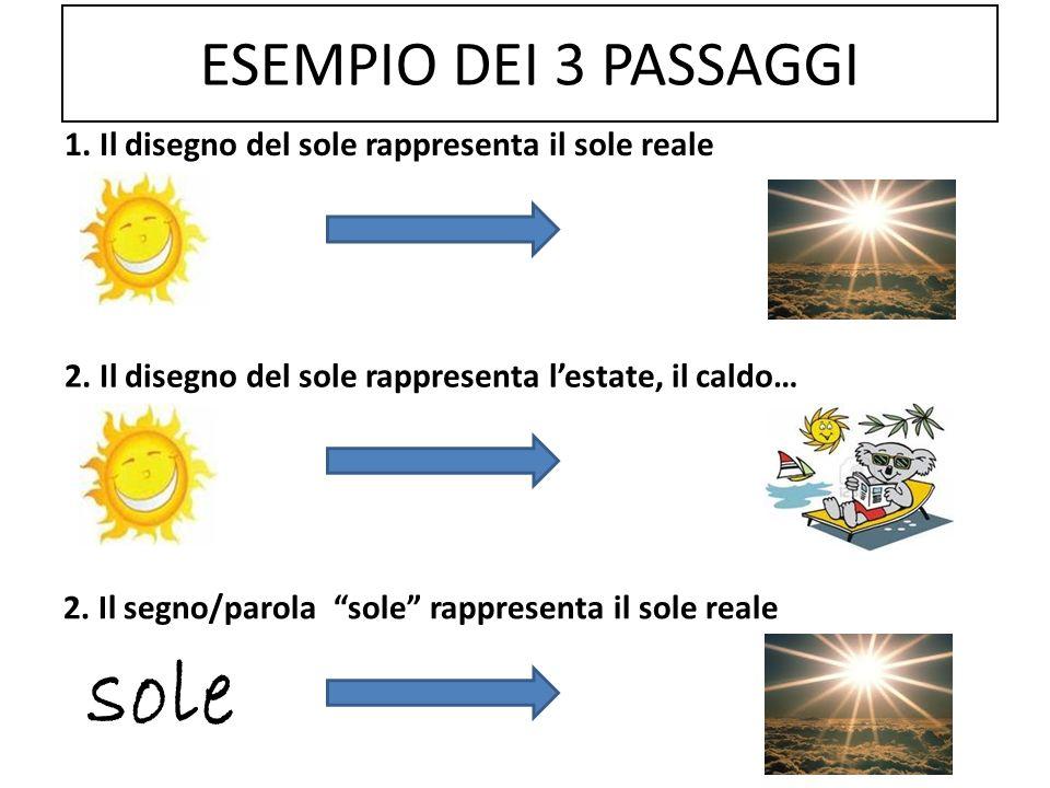ESEMPIO DEI 3 PASSAGGI 1. Il disegno del sole rappresenta il sole reale 2. Il disegno del sole rappresenta lestate, il caldo… 2. Il segno/parola sole