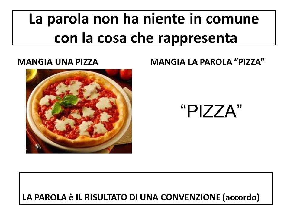 La parola non ha niente in comune con la cosa che rappresenta MANGIA UNA PIZZAMANGIA LA PAROLA PIZZA PIZZA LA PAROLA è IL RISULTATO DI UNA CONVENZIONE