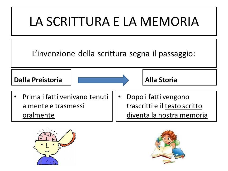 LA SCRITTURA E LA MEMORIA Dalla Preistoria Prima i fatti venivano tenuti a mente e trasmessi oralmente Alla Storia Dopo i fatti vengono trascritti e i