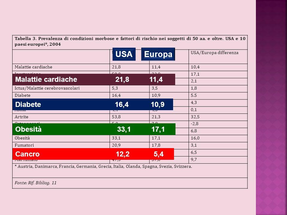 Tabella 3. Prevalenza di condizioni morbose e fattori di rischio nei soggetti di 50 aa. e oltre. USA e 10 paesi europei*, 2004 USAEUROPAUSA/Europa dif