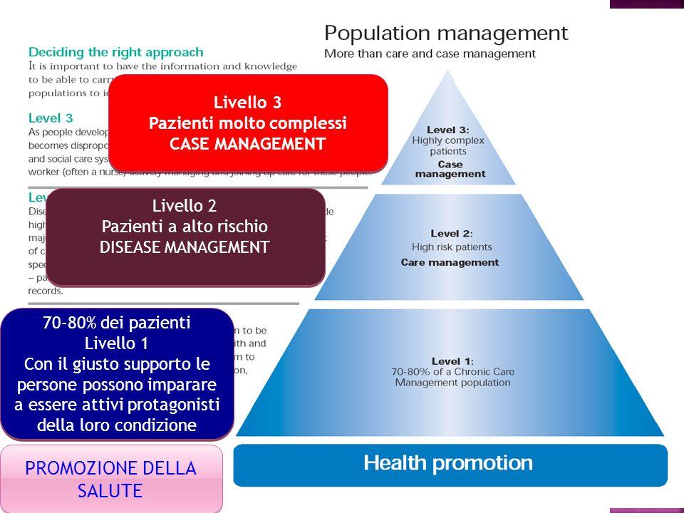 70-80% dei pazienti Livello 1 Con il giusto supporto le persone possono imparare a essere attivi protagonisti della loro condizione 70-80% dei pazient