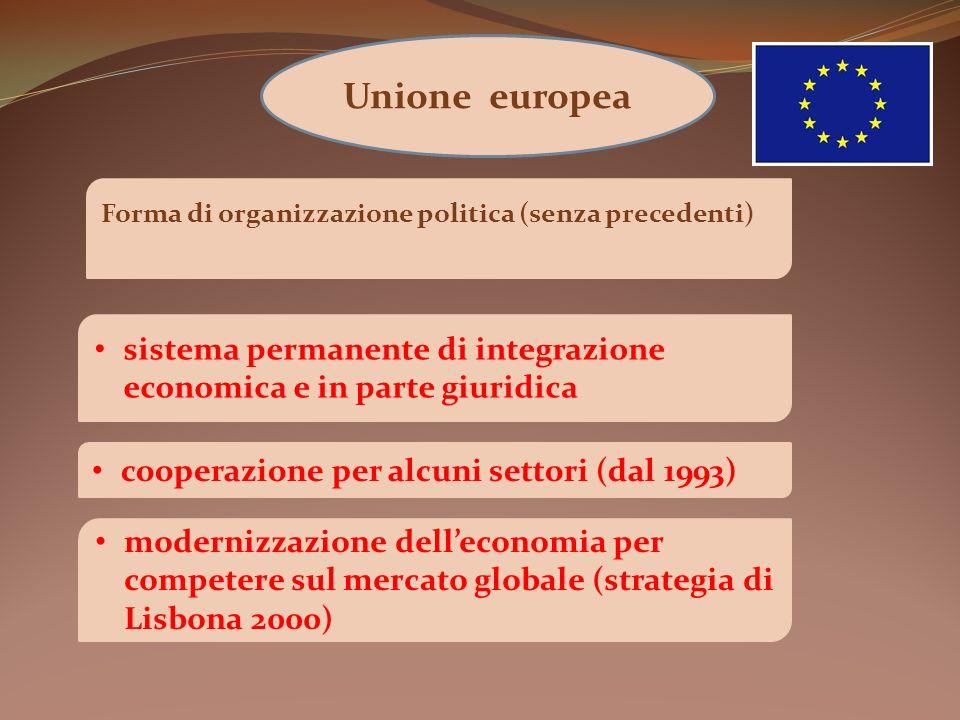 Unione europea Forma di organizzazione politica (senza precedenti) sistema permanente di integrazione economica e in parte giuridica cooperazione per