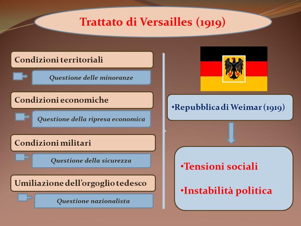 Trattato di Versailles (1919) Condizioni territoriali Condizioni economiche Condizioni militari Umiliazione dellorgoglio tedesco Tensioni sociali Inst