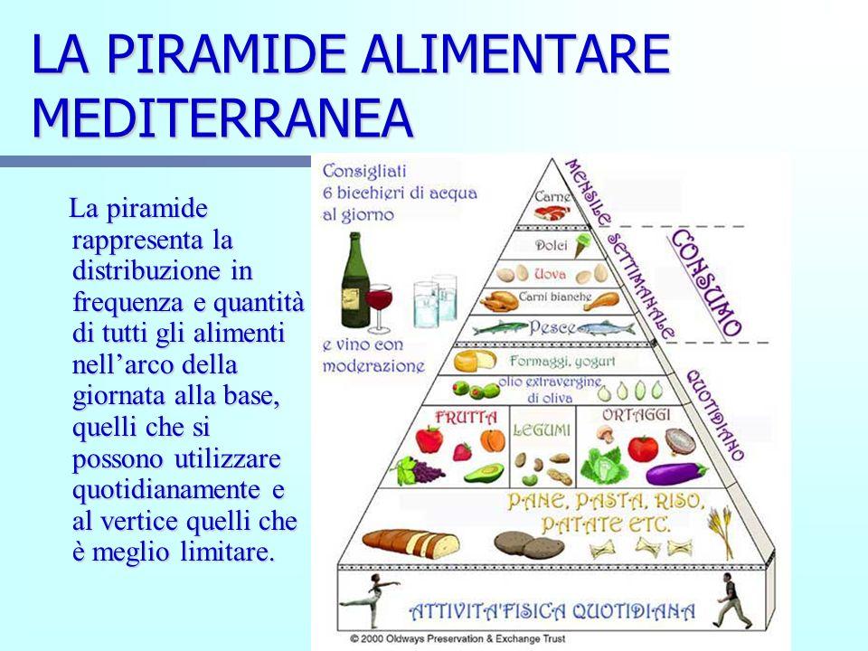 LA PIRAMIDE ALIMENTARE MEDITERRANEA La piramide rappresenta la distribuzione in frequenza e quantità di tutti gli alimenti nellarco della giornata all