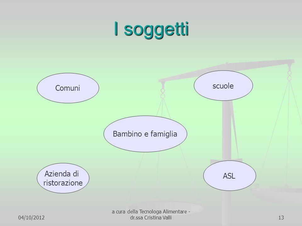 04/10/2012 a cura della Tecnologa Alimentare - dr.ssa Cristina Valli13 I soggetti Comuni scuole Azienda di ristorazione ASL Bambino e famiglia