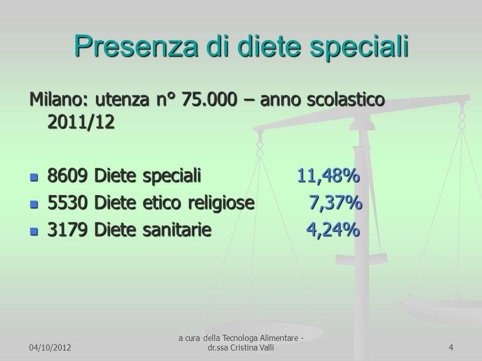 04/10/2012 a cura della Tecnologa Alimentare - dr.ssa Cristina Valli4 Presenza di diete speciali Milano: utenza n° 75.000 – anno scolastico 2011/12 86