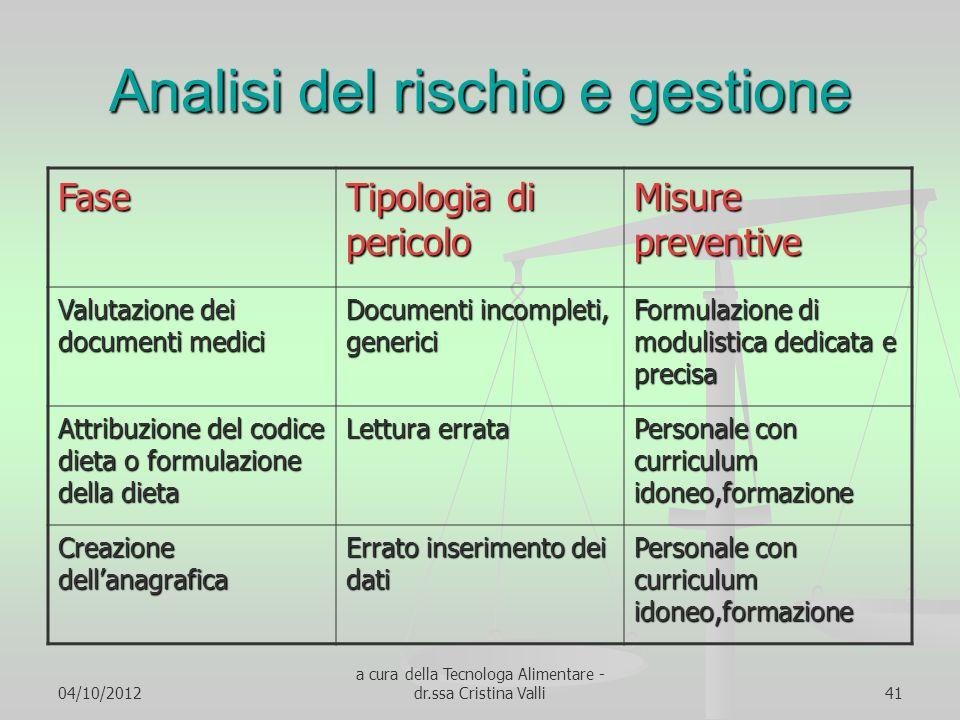 04/10/2012 a cura della Tecnologa Alimentare - dr.ssa Cristina Valli41 Analisi del rischio e gestione Fase Tipologia di pericolo Misure preventive Val