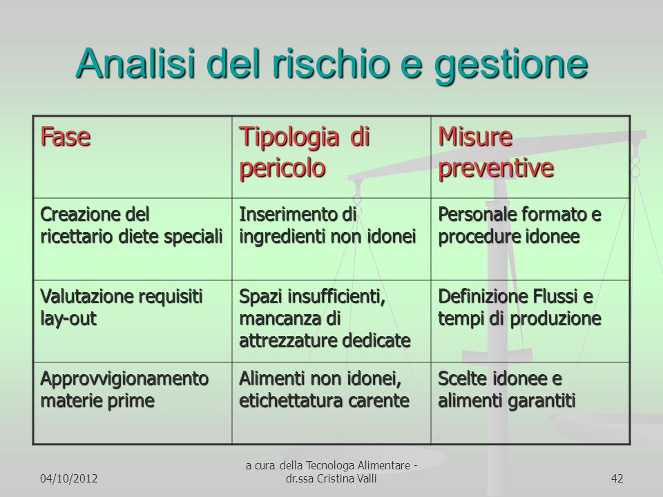 04/10/2012 a cura della Tecnologa Alimentare - dr.ssa Cristina Valli42 Analisi del rischio e gestione Fase Tipologia di pericolo Misure preventive Cre