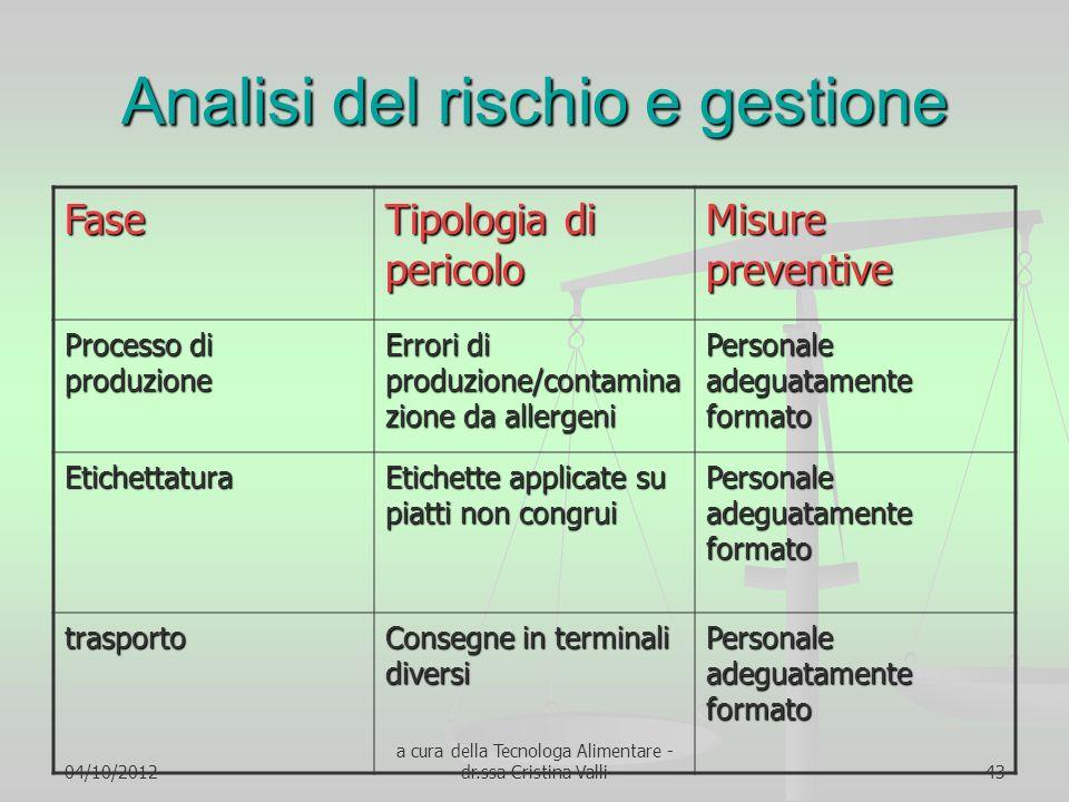 04/10/2012 a cura della Tecnologa Alimentare - dr.ssa Cristina Valli43 Analisi del rischio e gestione Fase Tipologia di pericolo Misure preventive Pro