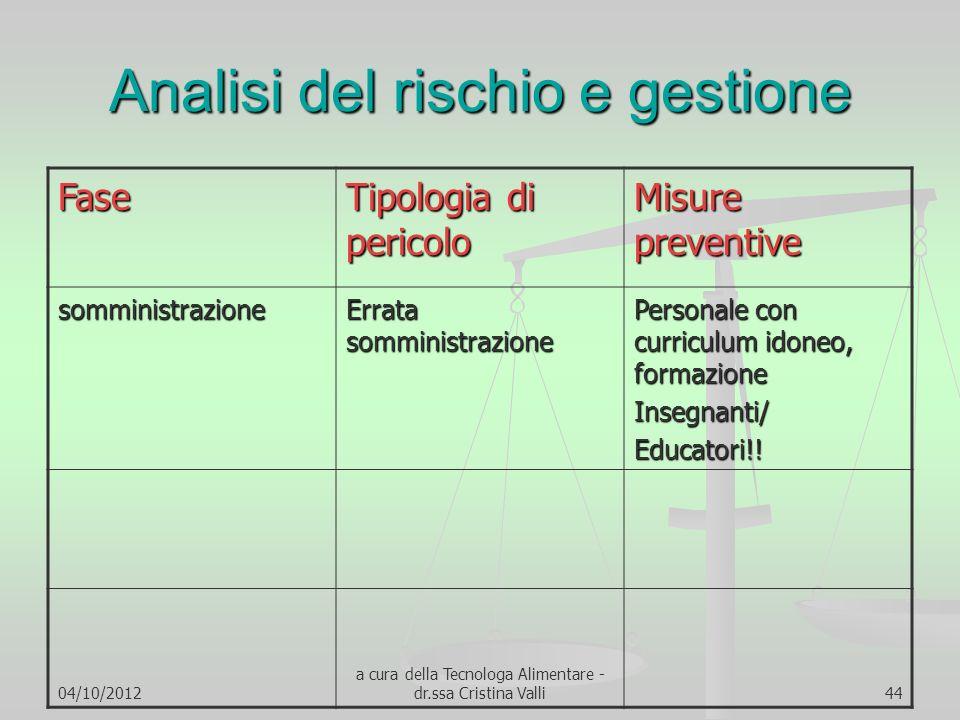 04/10/2012 a cura della Tecnologa Alimentare - dr.ssa Cristina Valli44 Analisi del rischio e gestione Fase Tipologia di pericolo Misure preventive som