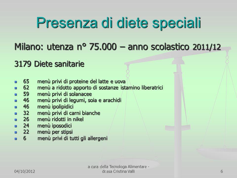 04/10/2012 a cura della Tecnologa Alimentare - dr.ssa Cristina Valli6 Presenza di diete speciali Milano: utenza n° 75.000 – anno scolastico 2011/12 31