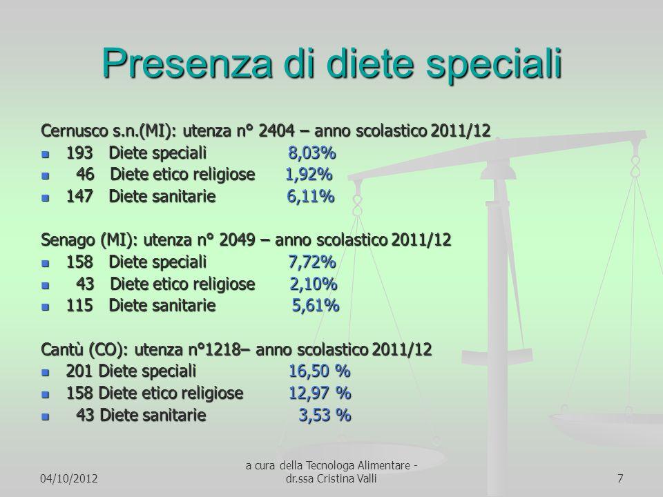 04/10/2012 a cura della Tecnologa Alimentare - dr.ssa Cristina Valli7 Presenza di diete speciali Cernusco s.n.(MI): utenza n° 2404 – anno scolastico 2