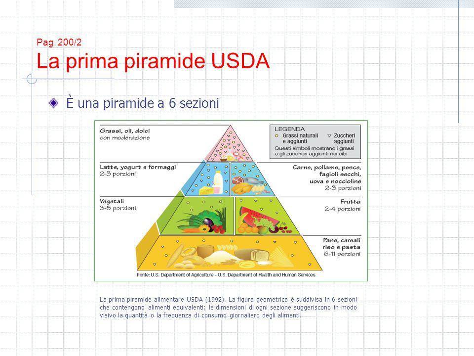 Pag. 200/2 La prima piramide USDA È una piramide a 6 sezioni La prima piramide alimentare USDA (1992). La figura geometrica è suddivisa in 6 sezioni c
