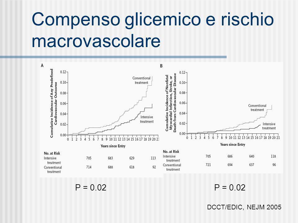 Compenso glicemico e rischio macrovascolare DCCT/EDIC, NEJM 2005 P = 0.02