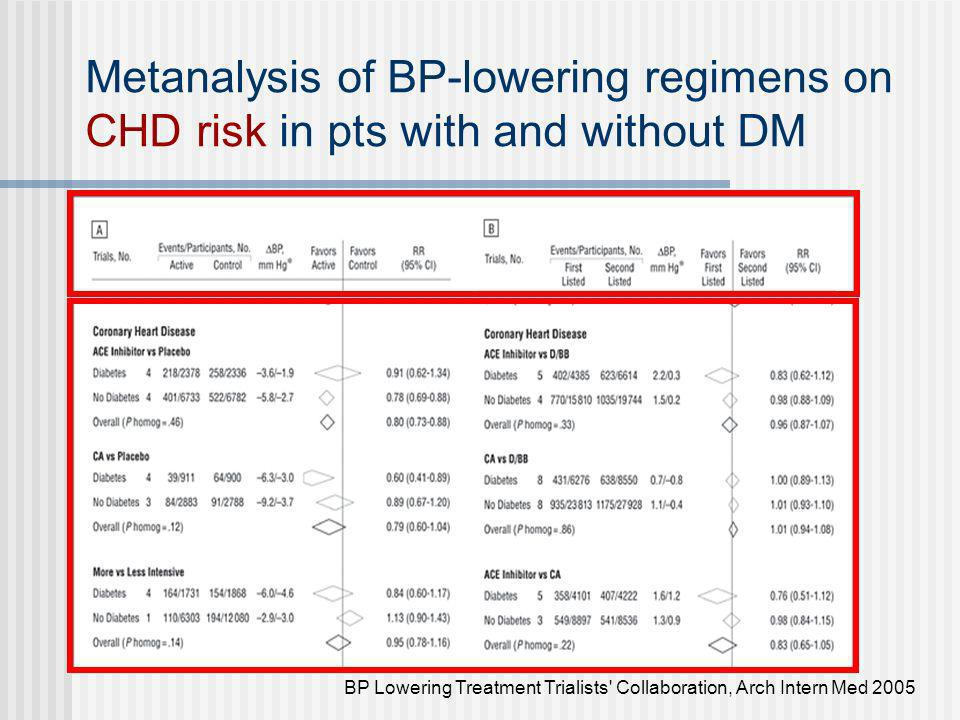Metanalysis of BP-lowering regimens on CHD risk in pts with and without DM BP Lowering Treatment Trialists' Collaboration, Arch Intern Med 2005