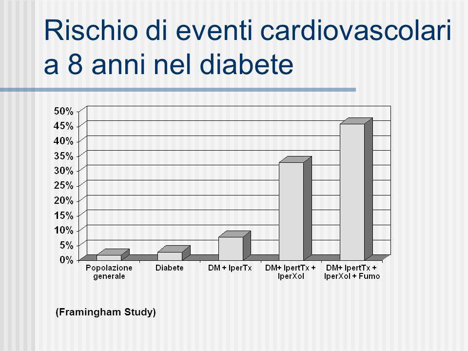 DPS - risultati a lungo termine Lindstrom, Lancet 2006 Durante il follow-up si allarga ulteriormente la differenza tra gruppo di controllo e di intervento