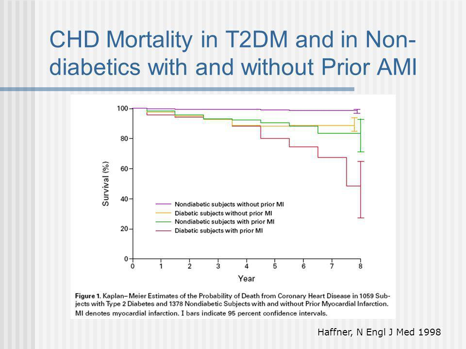 CHD Mortality in T2DM and in Non- diabetics with and without Prior AMI Haffner, N Engl J Med 1998