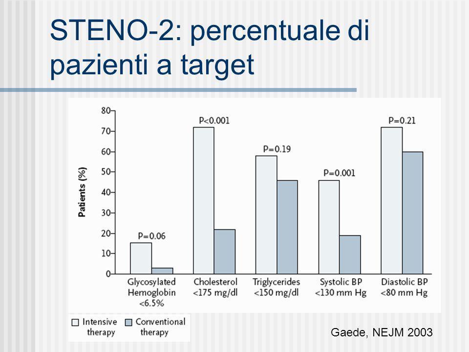 STENO-2: percentuale di pazienti a target Gaede, NEJM 2003