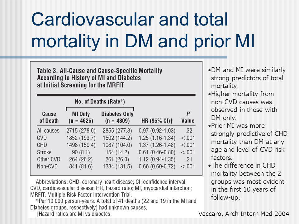 Rischio stimato di malattia cardiovascolare nel DM1 Soedemah-Muthu, General Practice Research Database, Diabetes Care 2006 Casi indice: 7479 DM1 5x Controlli Liberi da malattia CV al momento dello studio