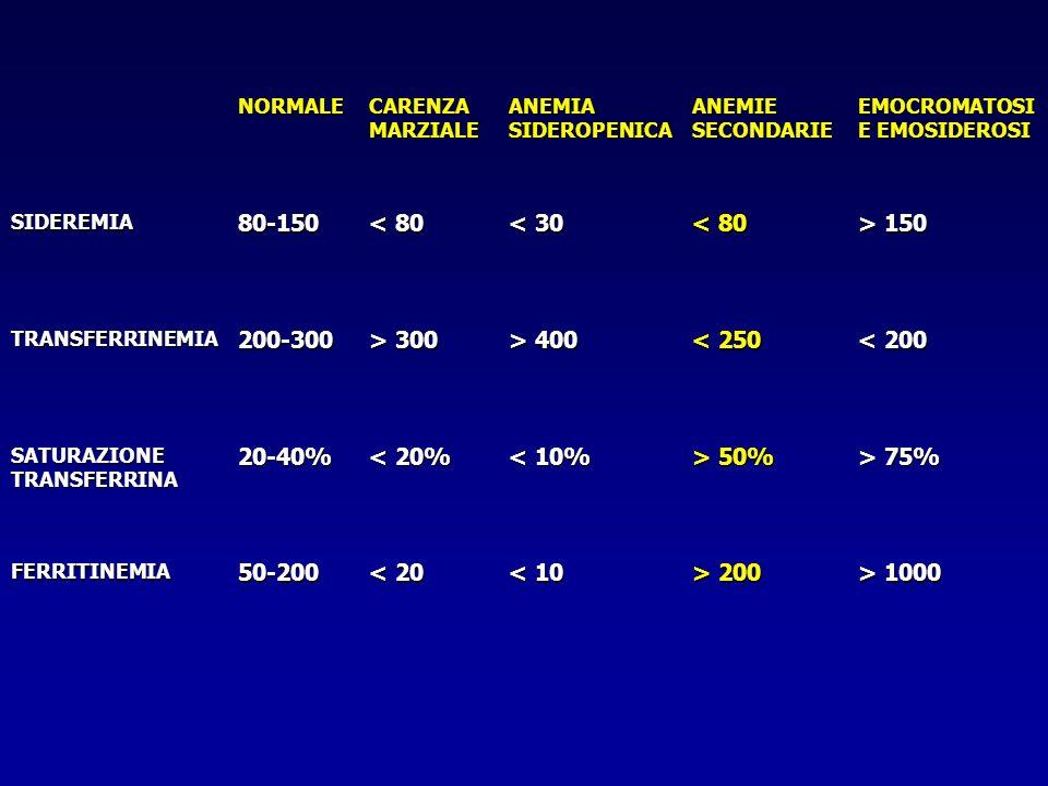 NORMALE CARENZA MARZIALE ANEMIA SIDEROPENICA ANEMIE SECONDARIE EMOCROMATOSI E EMOSIDEROSI SIDEREMIA80-150 < 80 < 30 < 80 > 150 TRANSFERRINEMIA200-300