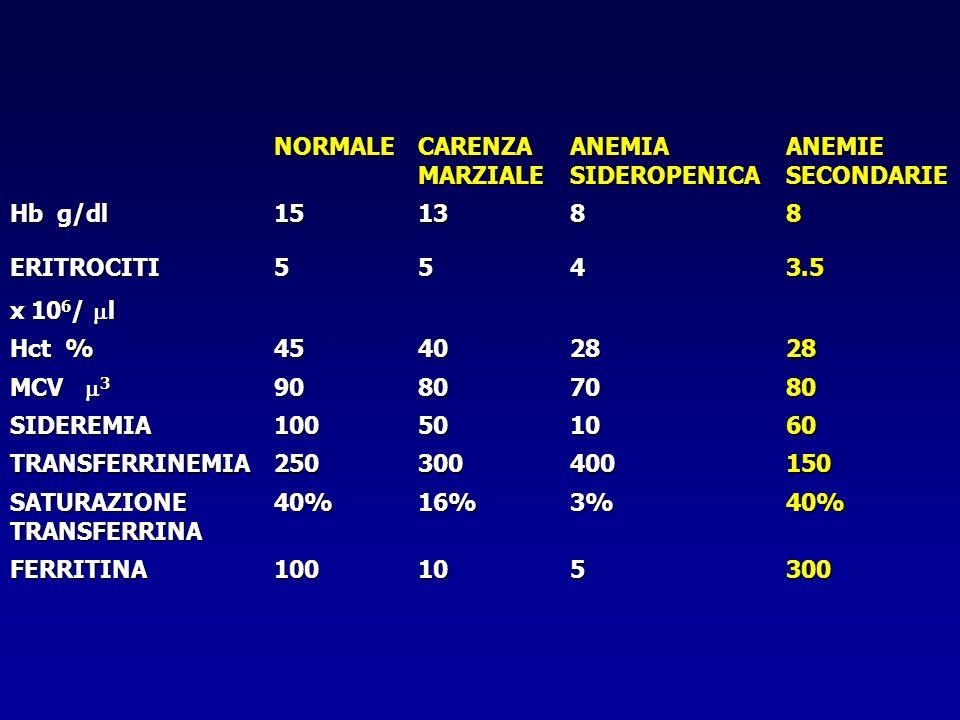 NORMALE CARENZA MARZIALE ANEMIA SIDEROPENICA ANEMIE SECONDARIE Hb g/dl 151388 ERITROCITI x 10 6 / l 5543.5 Hct % 45402828 MCV 3 90807080 SIDEREMIA1005