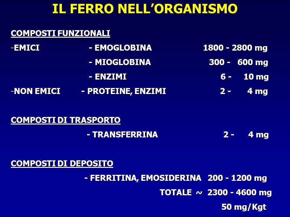 IL FERRO NELLORGANISMO COMPOSTI FUNZIONALI -EMICI - EMOGLOBINA 1800 - 2800 mg - MIOGLOBINA 300 - 600 mg - MIOGLOBINA 300 - 600 mg - ENZIMI 6 - 10 mg -