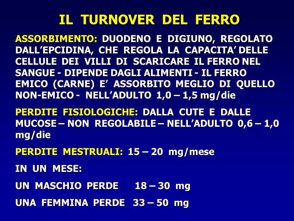 COME SI MISURA IL FERRO NELLORGANISMO FERRITINEMIA IN CONDIZIONI FISIOLOGICHE 1 g = 8 mg DI FERRO NEI DEPOSITI IN CONDIZIONI FISIOLOGICHE 1 g = 8 mg DI FERRO NEI DEPOSITI -MOLTO BASSA (< 10) IN CASO DI CARENZA MARZIALE E DI ANEMIA SIDEROPENICA - ALTA (> 200) IN CASO DI ANEMIA SECONDARIA* - MOLTO ALTA (> 1000) IN CASO DI EMOCROMATOSI E EMOSIDEROSI * IL DANNO TISSUTALE DA INFEZIONE, INFIAMMAZIONE E TUMORI AUMENTA LA FERRITINEMIA, INDIPENDENTEMENTE DALLA QUANTITA DI FERRO NEI DEPOSITI
