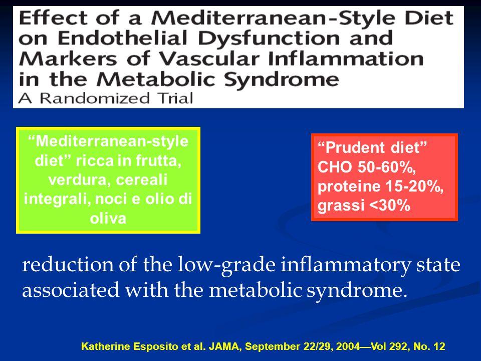 Correlazione tra consumo di grassi alimentari e tassi di mortalità per tumore al seno