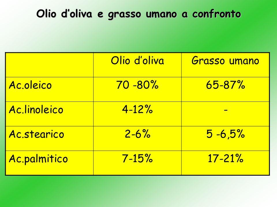 Olio doliva nellalimentazione del bambino Concentrazione vitamina E Vitamina E/ac. grassi polinsaturi Ac.oleico/ac.linoleico Olio doliva assimilabile