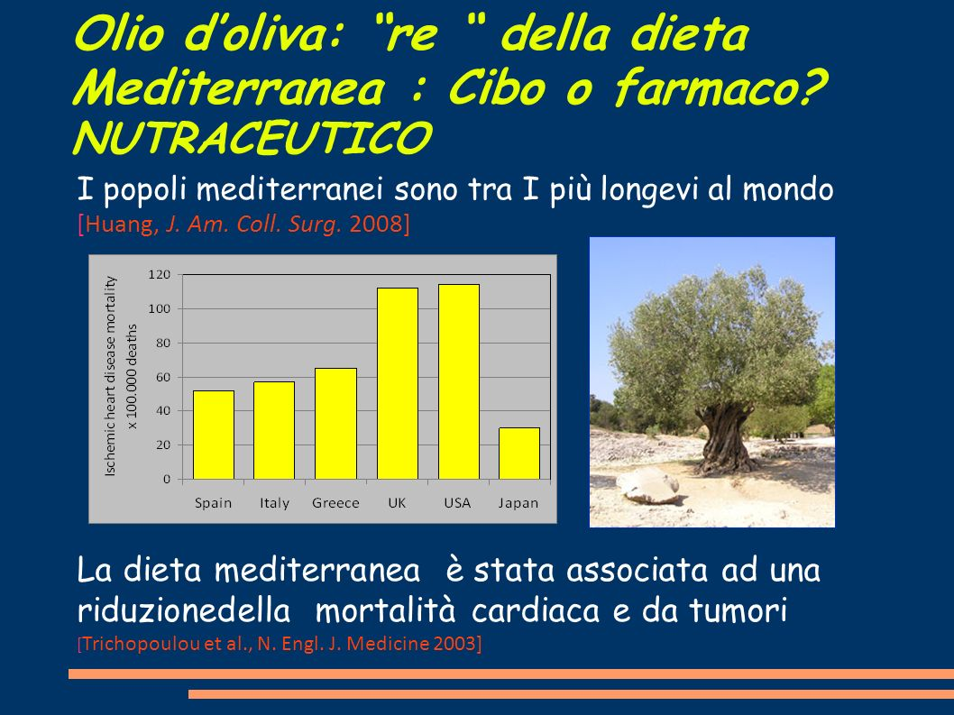 Olio doliva: re della dieta Mediterranea : Cibo o farmaco? NUTRACEUTICO I popoli mediterranei sono tra I più longevi al mondo [Huang, J. Am. Coll. Sur