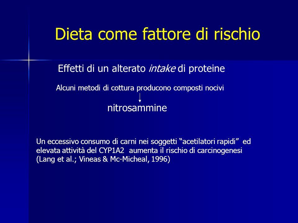 Dieta come fattore di rischio Effetti di un alterato intake di proteine Alcuni metodi di cottura producono composti nocivi nitrosammine Un eccessivo consumo di carni nei soggetti acetilatori rapidi ed elevata attività del CYP1A2 aumenta il rischio di carcinogenesi (Lang et al.; Vineas & Mc-Micheal, 1996)
