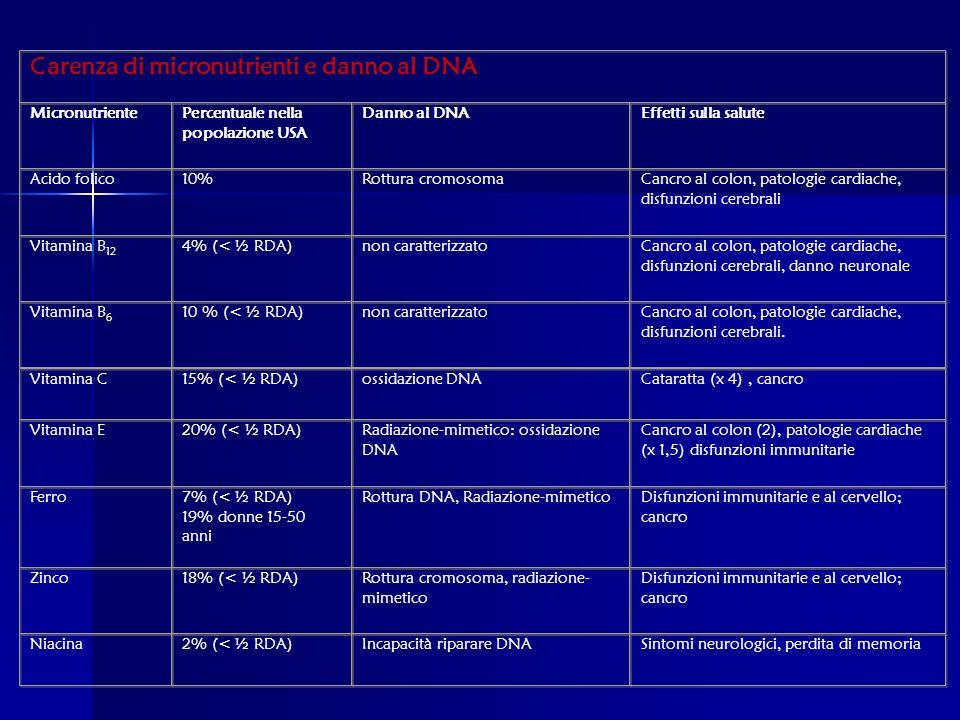 Carenza di micronutrienti e danno al DNA MicronutrientePercentuale nella popolazione USA Danno al DNAEffetti sulla salute Acido folico10%Rottura cromosomaCancro al colon, patologie cardiache, disfunzioni cerebrali Vitamina B 12 4% (< ½ RDA) non caratterizzatoCancro al colon, patologie cardiache, disfunzioni cerebrali, danno neuronale Vitamina B 6 10 % (< ½ RDA) non caratterizzatoCancro al colon, patologie cardiache, disfunzioni cerebrali.