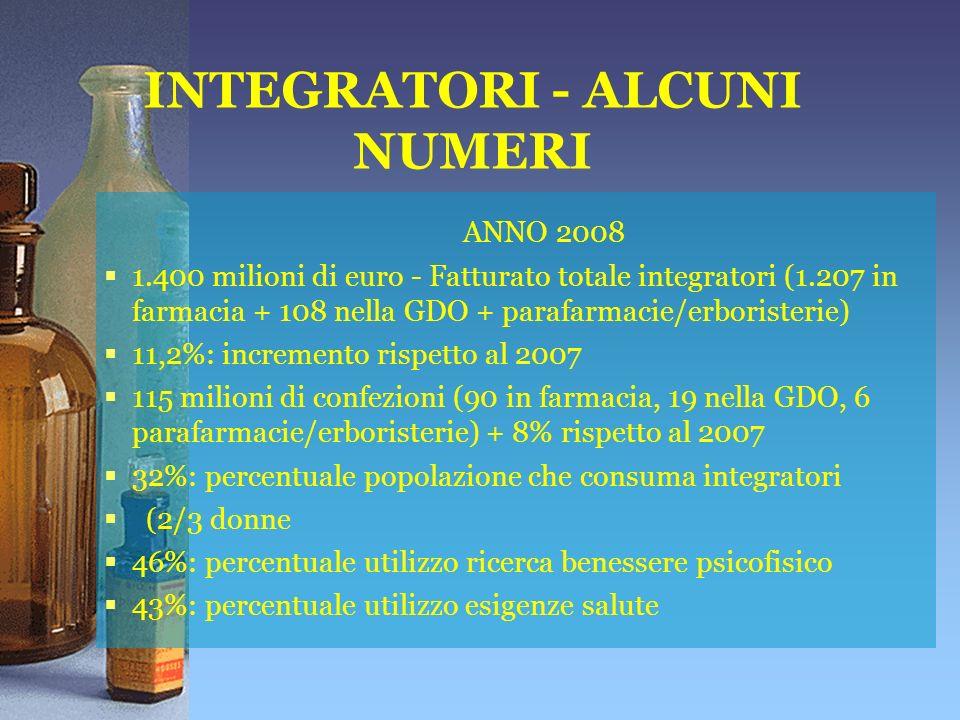 INTEGRATORI - ALCUNI NUMERI ANNO 2008 1.400 milioni di euro - Fatturato totale integratori (1.207 in farmacia + 108 nella GDO + parafarmacie/erboristerie) 11,2%: incremento rispetto al 2007 115 milioni di confezioni (90 in farmacia, 19 nella GDO, 6 parafarmacie/erboristerie) + 8% rispetto al 2007 32%: percentuale popolazione che consuma integratori (2/3 donne 46%: percentuale utilizzo ricerca benessere psicofisico 43%: percentuale utilizzo esigenze salute