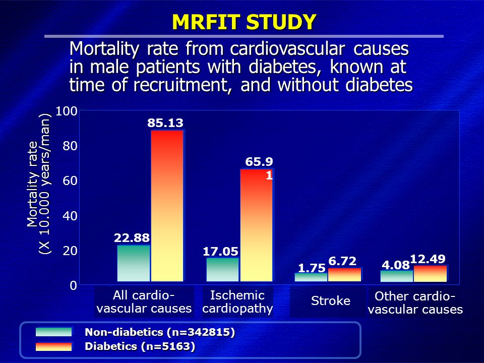 DIMISEM Perugia 2002 MRFIT STUDY 0 60 80 100 Mortality rate (X 10.000 years/man) All cardio- vascular causes Ischemic cardiopathy Stroke 40 20 Mortali