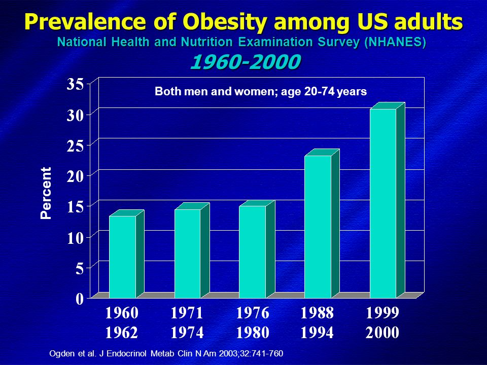 Prevalence of Obesity and Diagnosed Diabetes Among US Adults, 1991 and 2001