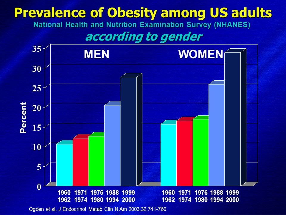 DIMISEM Perugia 2002 Prevalence of Obesity among US adults National Health and Nutrition Examination Survey (NHANES) according to gender Percent 1960