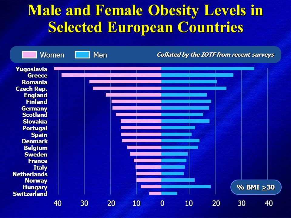DIMISEM Perugia 2002 Prevalence of Obesity and Overweight in Italy Indagine ISTAT 2000