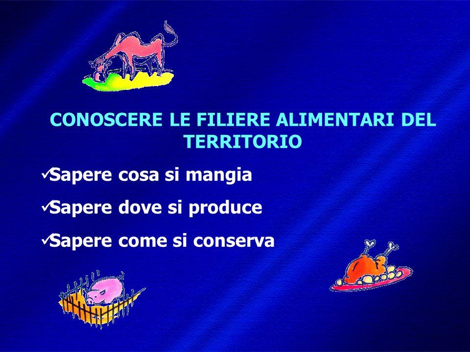 DIMISEM Perugia 2002 CONOSCERE LE FILIERE ALIMENTARI DEL TERRITORIO Sapere cosa si mangia Sapere dove si produce Sapere come si conserva