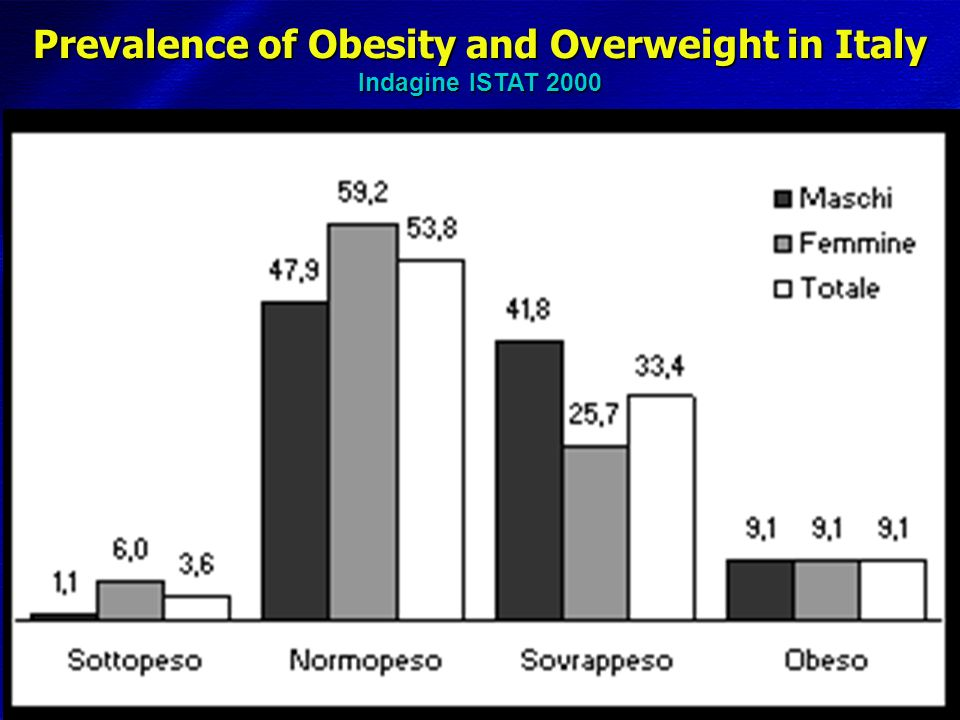 Prevalence of Obesity among US adults National Health and Nutrition Examination Survey (NHANES) according to age (men) Percent Ogden et al.