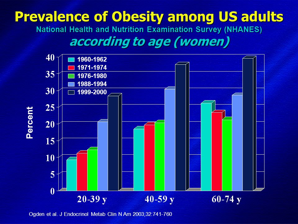 DIMISEM Perugia 2002 Prevalence of Obesity among US adults National Health and Nutrition Examination Survey (NHANES) according to age (women) Percent