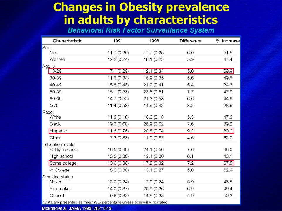 DIMISEM Perugia 2002 Mokdad et al. JAMA 1999; 282:1519 Changes in Obesity prevalence in adults by characteristics Behavioral Risk Factor Surveillance