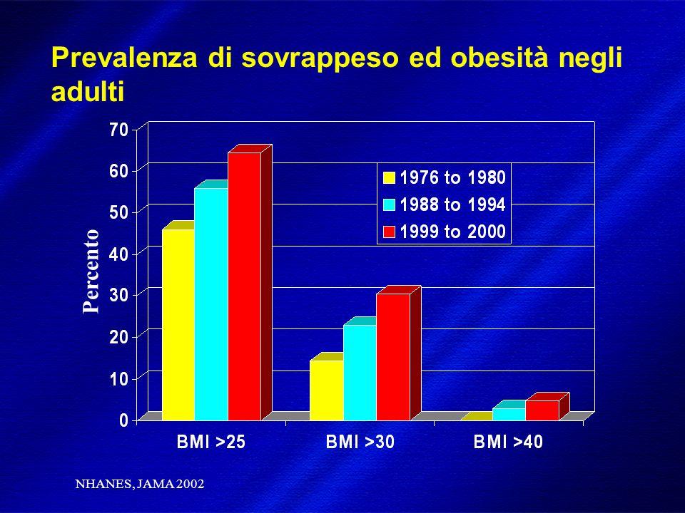 DIMISEM Perugia 2002 Prevalenza di sovrappeso ed obesità negli adulti Percento NHANES, JAMA 2002