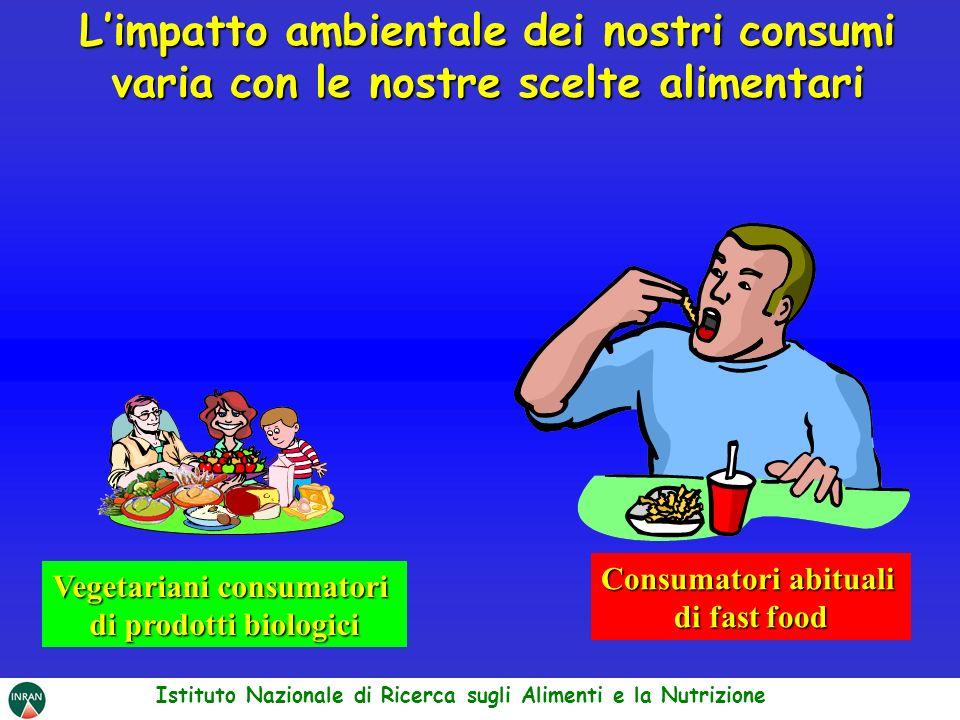 Limpatto ambientale dei nostri consumi varia con le nostre scelte alimentari Istituto Nazionale di Ricerca sugli Alimenti e la Nutrizione Vegetariani