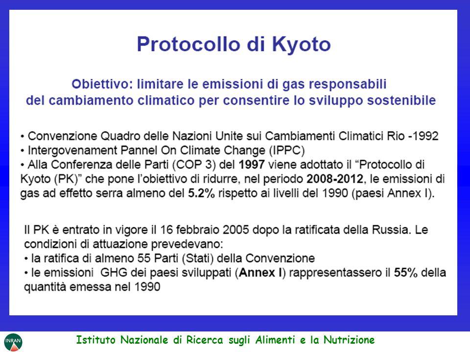 www.apat.gov.it (APAT, Agenzia per la Protezione dellAmbiente e per i servizi Tecnici) In Italia, nel 2004, il settore agricolo è stato responsabile del 7% delle emissioni totali di gas ad effetto serra.