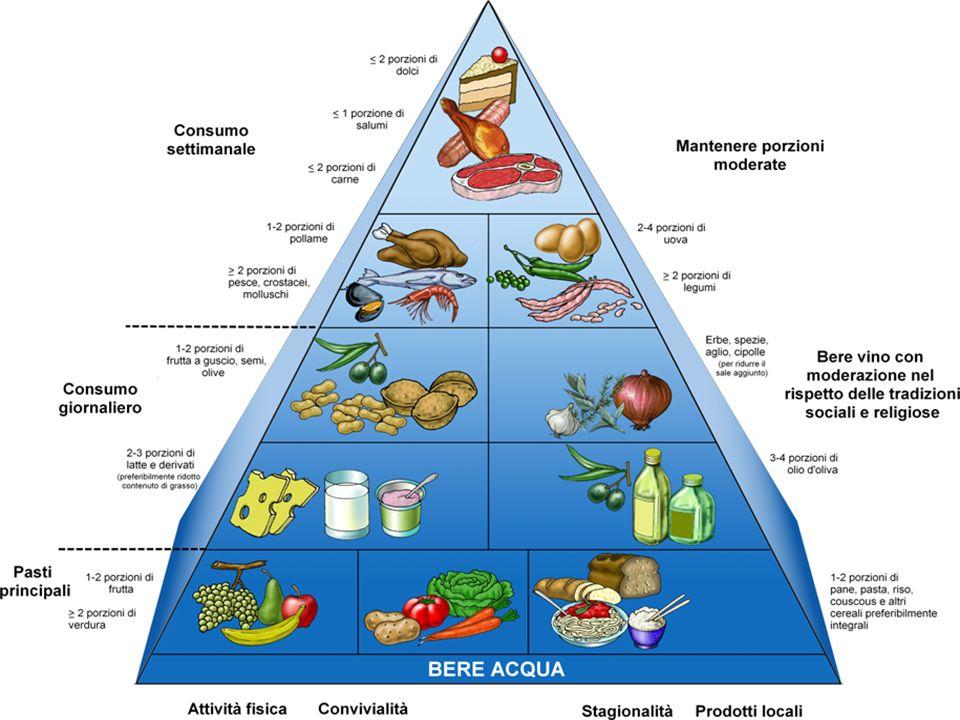 La Dieta Alimentare