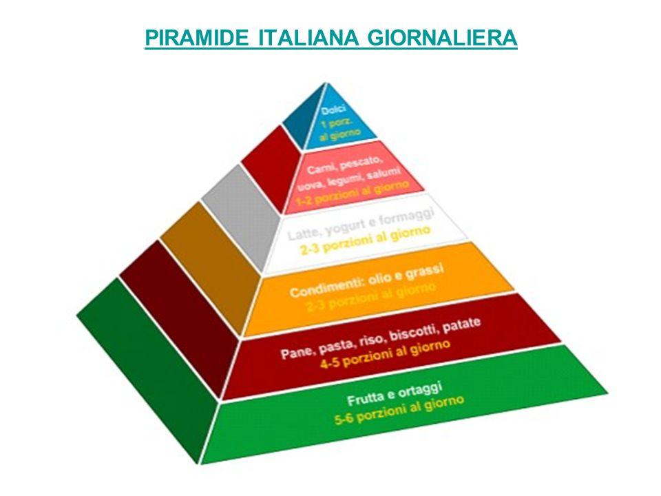 PIRAMIDE ITALIANA GIORNALIERA