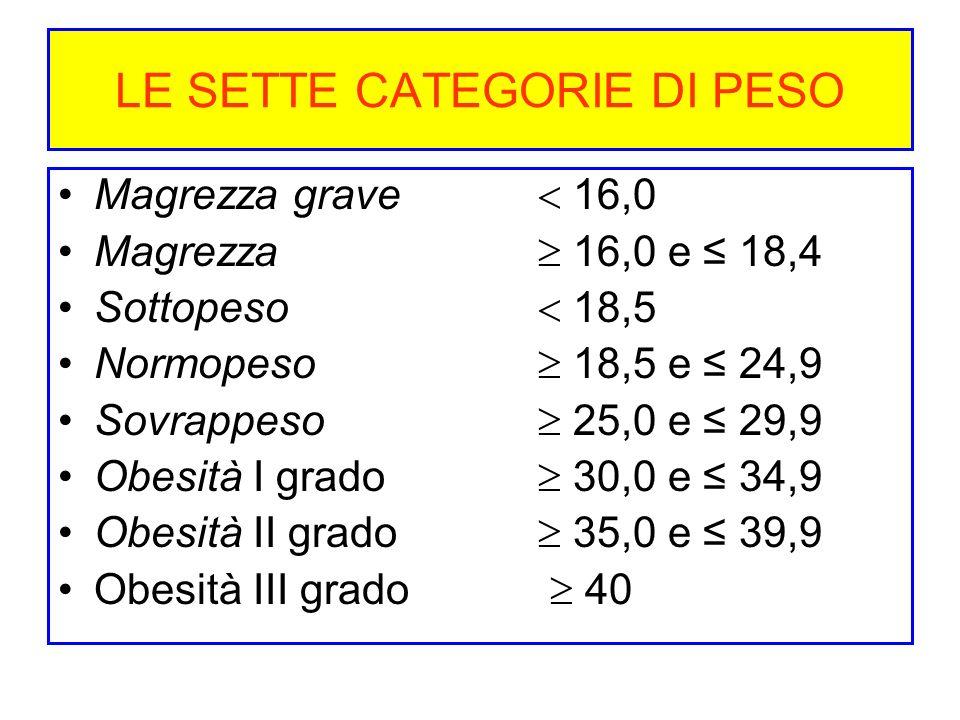 LE SETTE CATEGORIE DI PESO Magrezza grave 16,0 Magrezza 16,0 e 18,4 Sottopeso 18,5 Normopeso 18,5 e 24,9 Sovrappeso 25,0 e 29,9 Obesità I grado 30,0 e